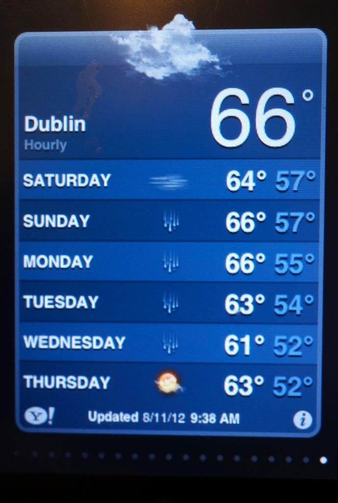 Dublin forecast - 8-11-2012
